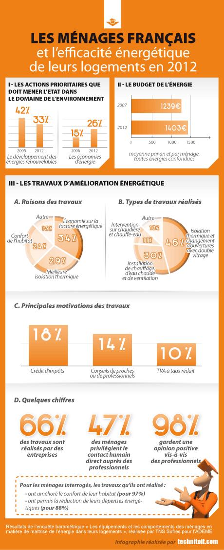les français et leur logement en 2012
