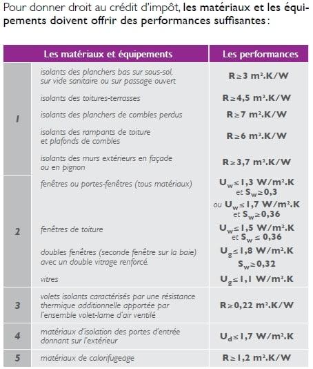 éco-prêt et conditions de performances