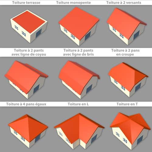 toit à quatre pans égaux, toit à deux pans en croupe, toit à deux pans avec lignes de coyau, toit à deux pans avec lignes de bris, toit en L ou en T