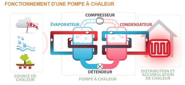 Le fonctionnement d'une pompe à chaleur