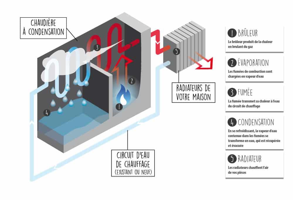 schema_chaudiere_a_condensation