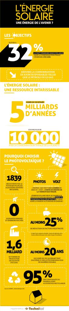 infographie : l'énergie solaire